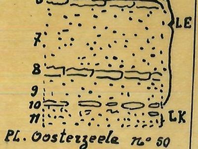 Geological figure of the village of Oosterzele (Belgium)