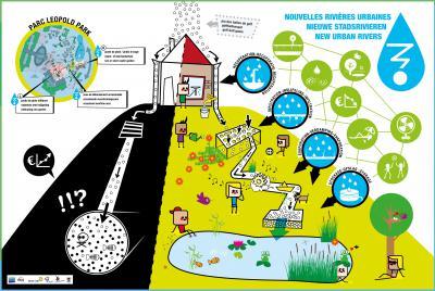 De cheminements d'eau et de biodiversité, vers des créations urbaines durables
