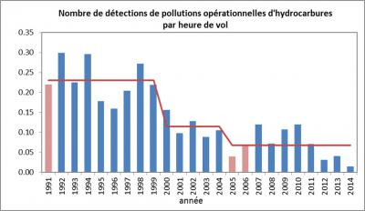 Nombre de pollutions par hydrocarbures par heure de vol.