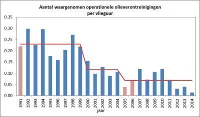 Aantal waargenomen olievervuilingen per vluchtuur.