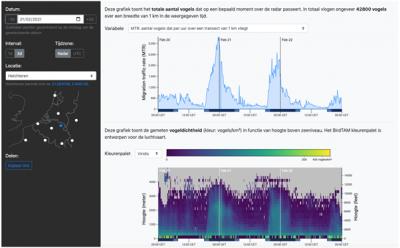 Aantallen en verticale verdeling van vogels gedetecteerd door de radar van Helchteren in een periode van drie dagen rond 21 februari 2021.