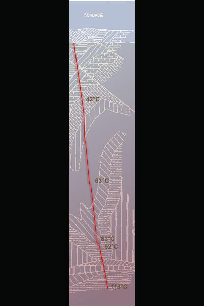 Thermometrie van de Havelange boring
