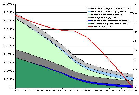 The sequestration capacity of the Beringen colliery for different amounts of overpressure on the top seal
