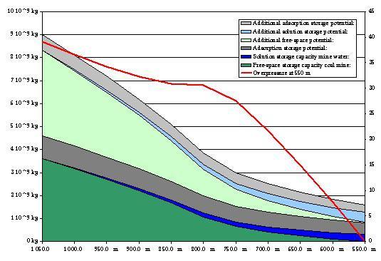 Capacité de stockage de CO2 dans le charbonnage de Beringen calculé pour des pressions variables au niveau de la couche de couverture