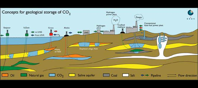 From N.P. Christensen: Subsurface Storage of CO2, current initiatives and future potential. Presented at the international symposium: TOWARDS ZERO EMISSIONS - The Challenge for Hydrocarbons, Rome, 11th to 13th of March 1999.