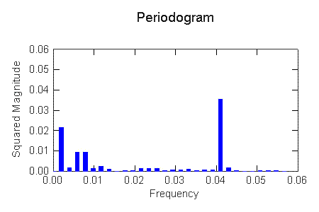 Indication of important frequencies (highest peaks) of some piezometerdata