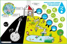 Water- en biodiversiteitswegen richting stedelijke en duurzame ontwikkelingen